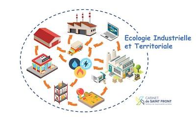L'Écologie Industrielle et Territoriale : une application concrète de l'économie circulaire pour les industries et les territoires.